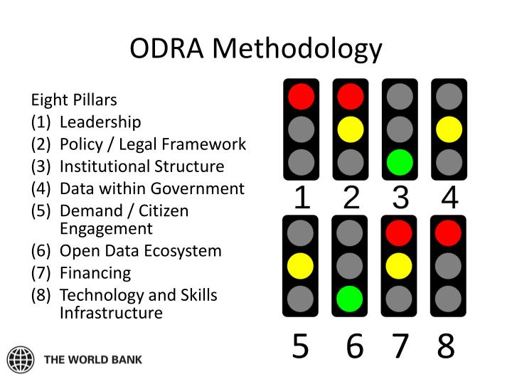 ODRA Methodology