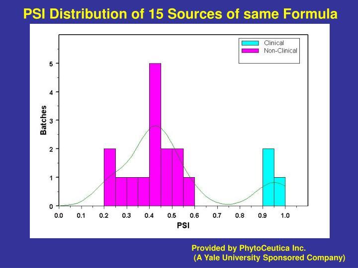 PSI Distribution of 15 Sources of same Formula