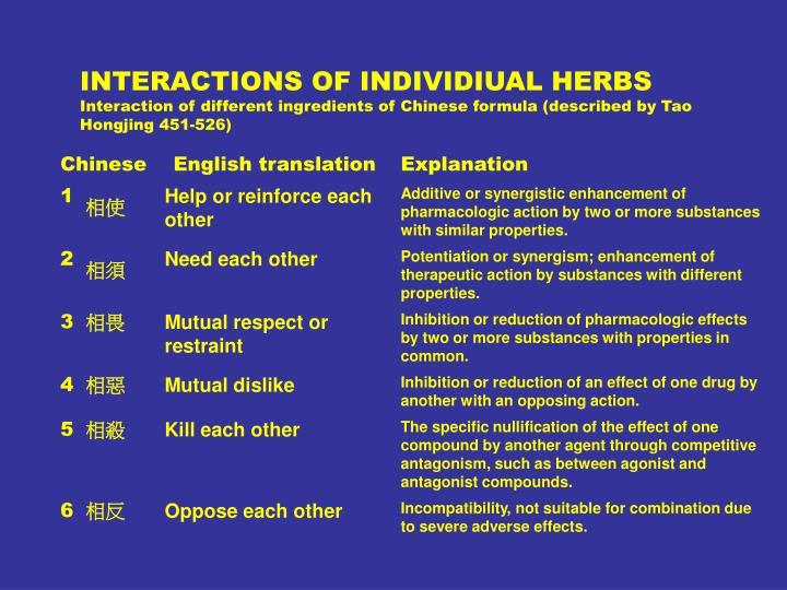 INTERACTIONS OF INDIVIDIUAL HERBS