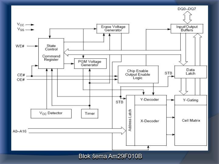 Blok šema Am29F010B