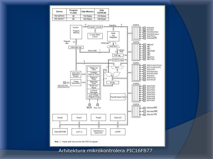 Arhitektura mikrokontrolera PIC16F877