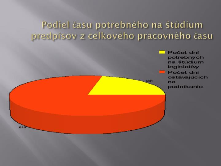 Podiel času potrebného na štúdium predpisov z celkového pracovného času