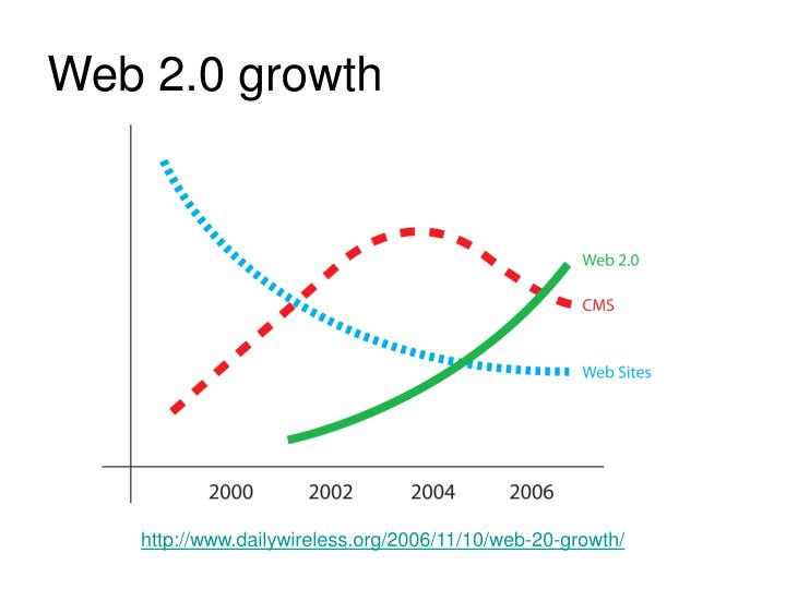 Web 2.0 growth