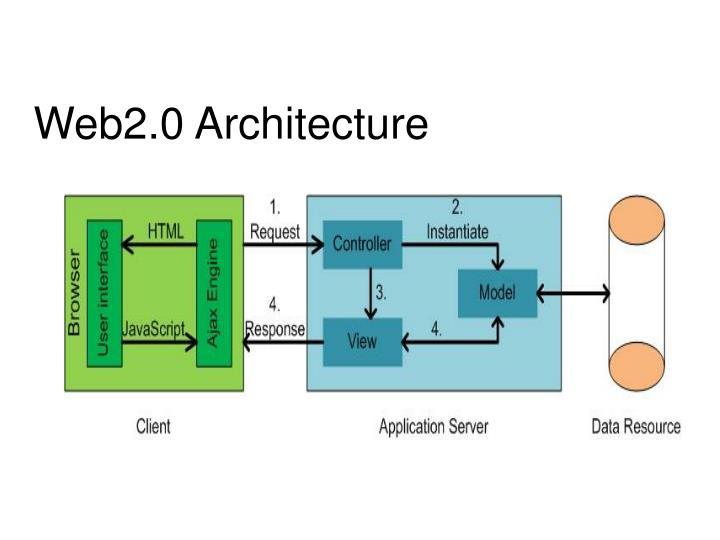 Web2.0 Architecture
