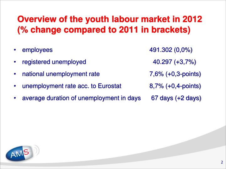 Overview of the youth labour market in 2012 change compared to 2011 in brackets