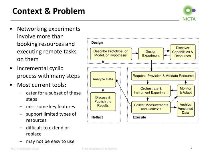 Context & Problem