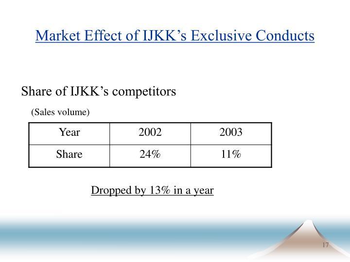 Market Effect of IJKK's Exclusive Conducts