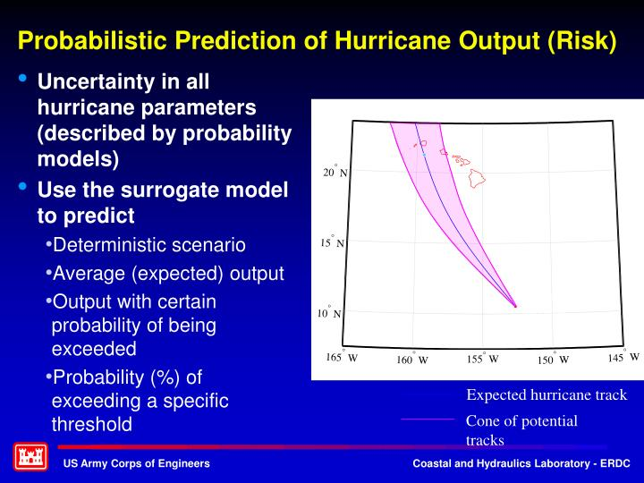 Uncertainty in all hurricane parameters (described by probability models)