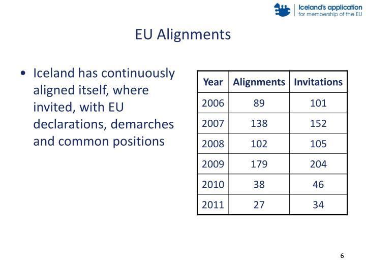 EU Alignments