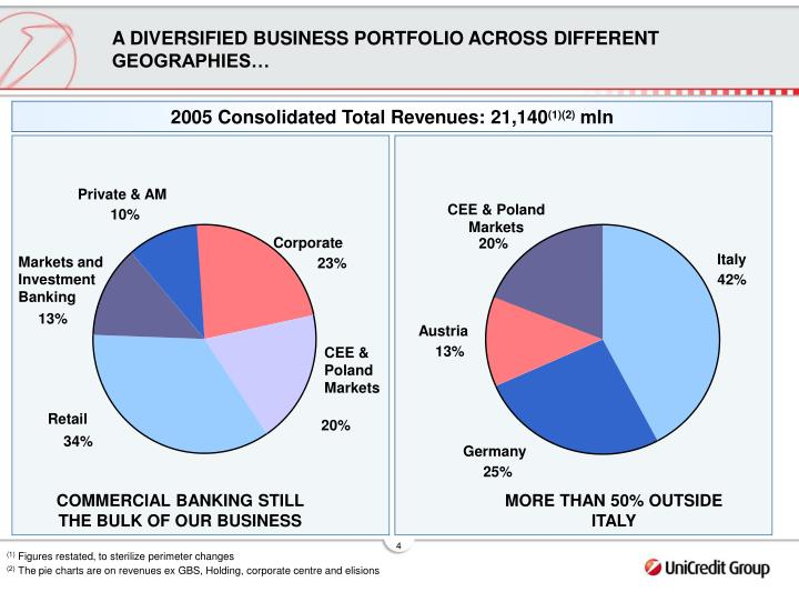 A DIVERSIFIED BUSINESS PORTFOLIO ACROSS DIFFERENT GEOGRAPHIES…