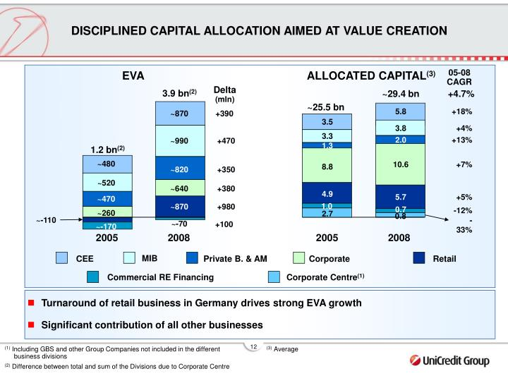 DISCIPLINED CAPITAL ALLOCATION AIMED AT VALUE CREATION