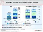 disciplined capital allocation aimed at value creation