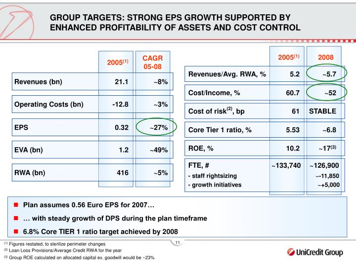 GROUP TARGETS: STRONG EPS GROWTH SUPPORTED BY ENHANCED PROFITABILITY OF ASSETS AND COST CONTROL