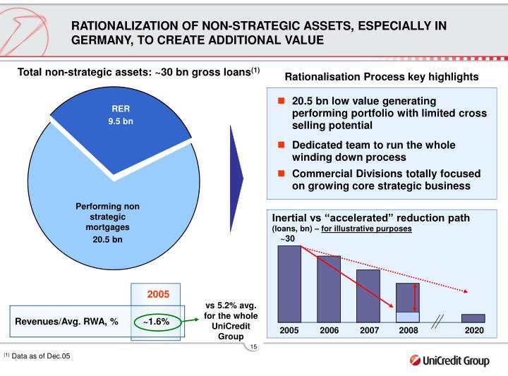 Rationalisation Process key highlights