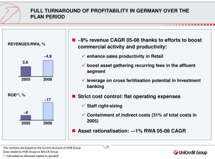 FULL TURNAROUND OF PROFITABILITY IN GERMANY OVER THE PLAN PERIOD