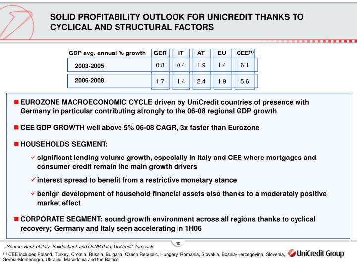 SOLID PROFITABILITY OUTLOOK FOR UNICREDIT THANKS TO CYCLICAL AND STRUCTURAL FACTORS