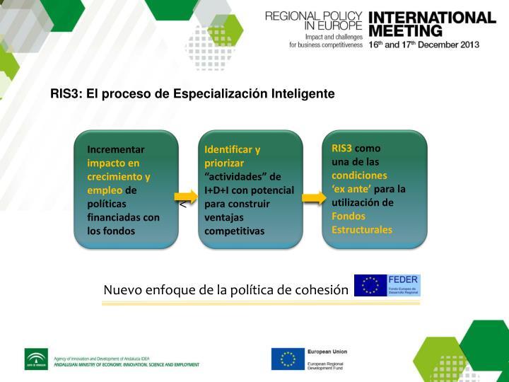 RIS3: El proceso de Especialización Inteligente