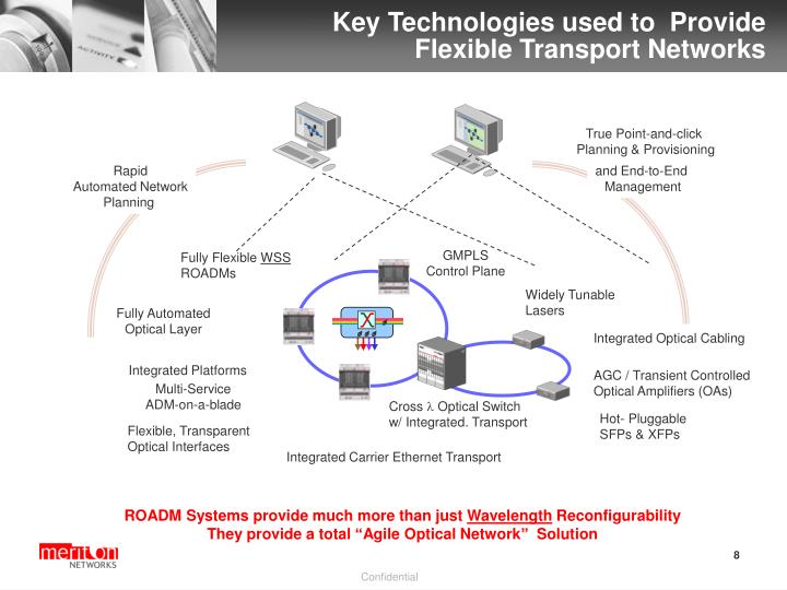 Key Technologies used to  Provide  Flexible Transport Networks