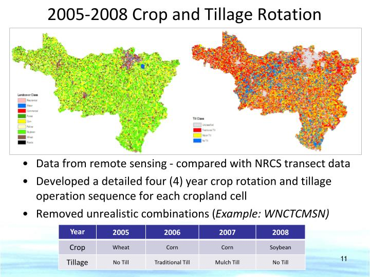 2005-2008 Crop and Tillage Rotation