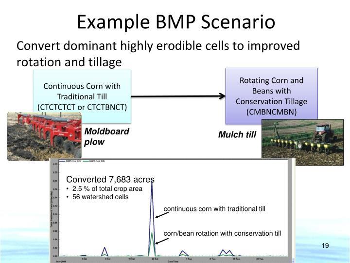 Example BMP Scenario