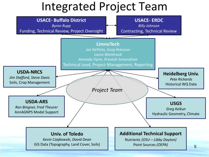 Integrated Project Team