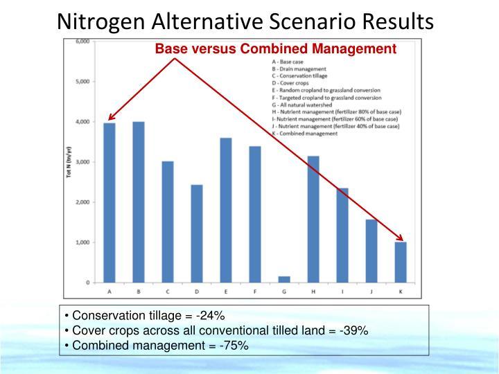 Nitrogen Alternative Scenario Results