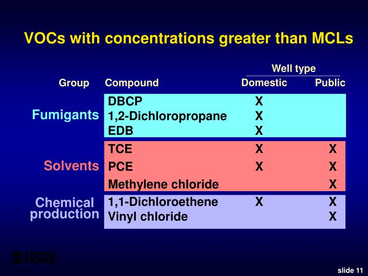 VOCs with concentrations greater than MCLs