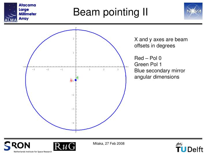 Beam pointing II