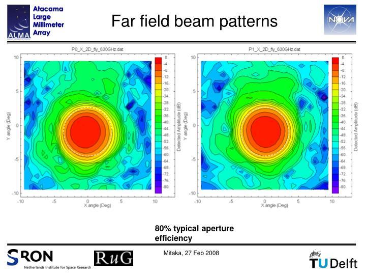 Far field beam patterns