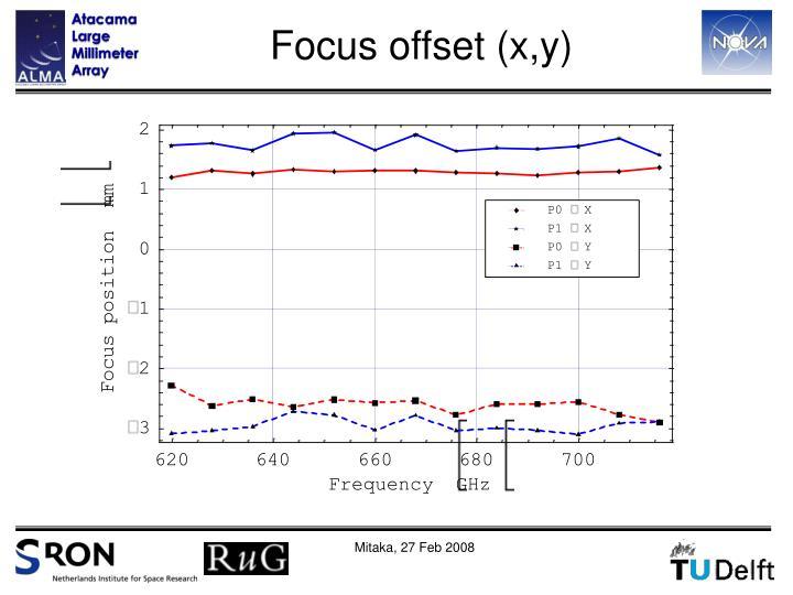 Focus offset (x,y)