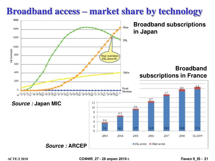Broadband access – market share by technology