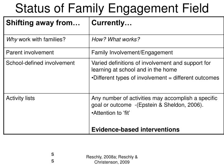 Status of Family Engagement Field