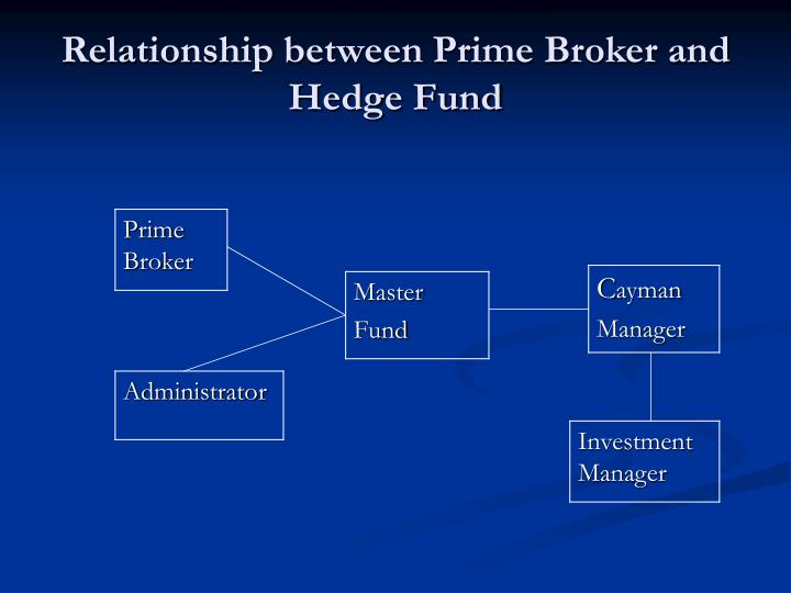 Relationship between Prime Broker and Hedge Fund