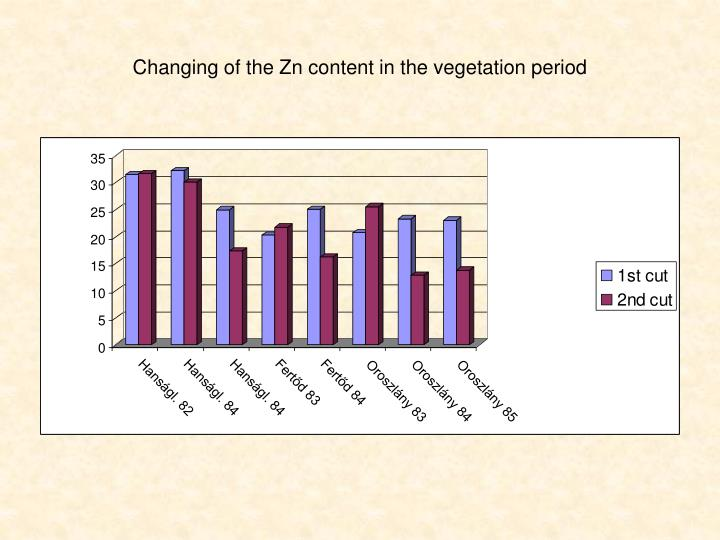 Changing of the Zn content in the vegetation period
