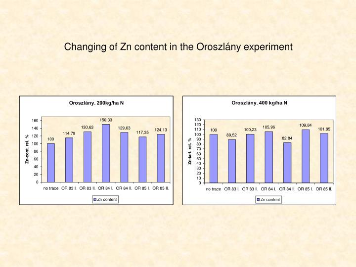 Changing of Zn content in the Oroszlány experiment