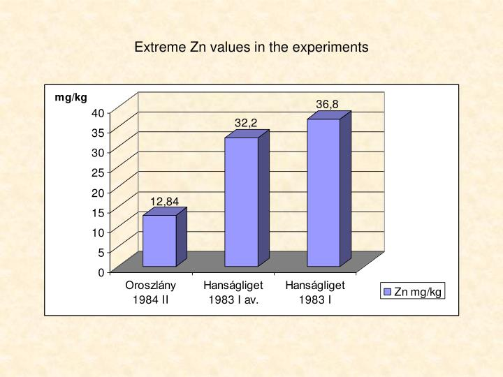 Extreme Zn values in the experiments