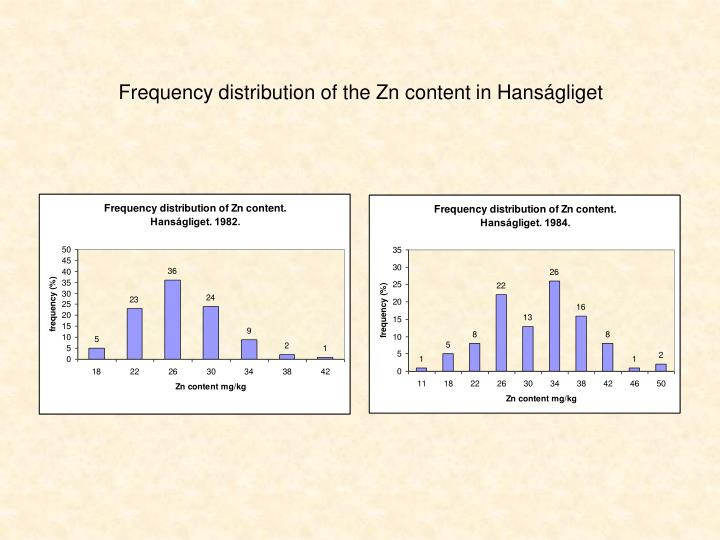 Frequency distribution of the Zn content in Hanságliget