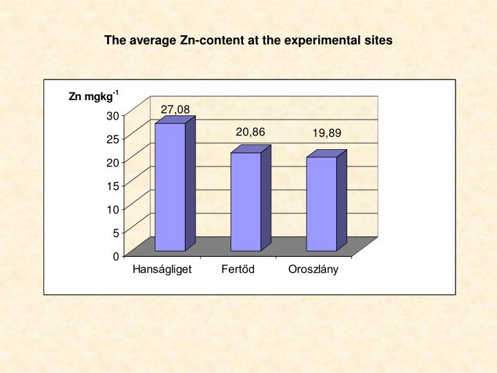 The average Zn-content at the experimental sites
