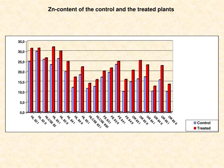 Zn-content of the control and the treated plants