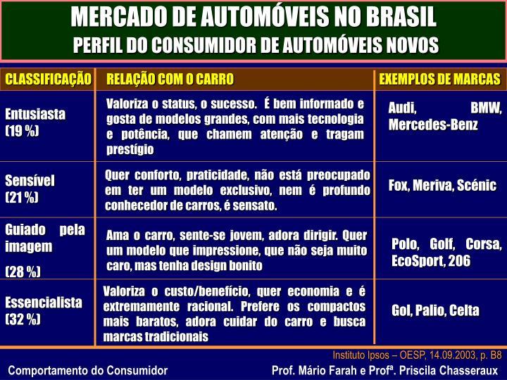 MERCADO DE AUTOMÓVEIS NO BRASIL