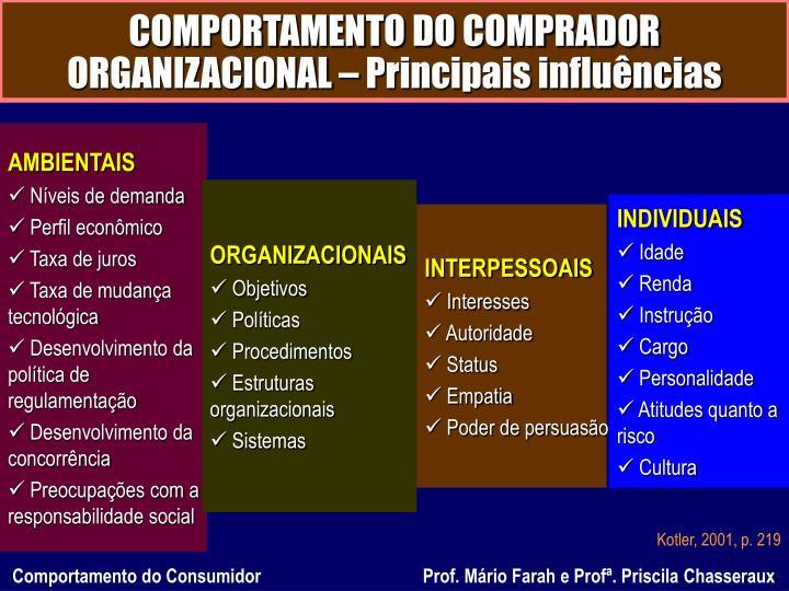COMPORTAMENTO DO COMPRADOR ORGANIZACIONAL – Principais influências