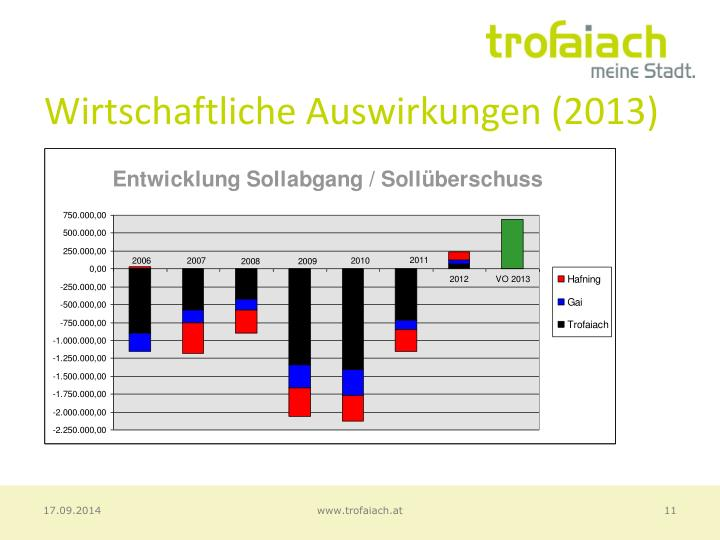 Wirtschaftliche Auswirkungen (2013)