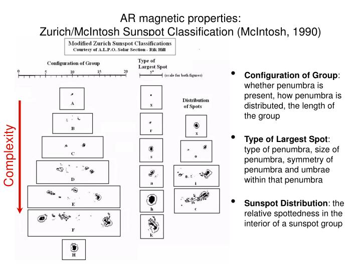 AR magnetic properties: