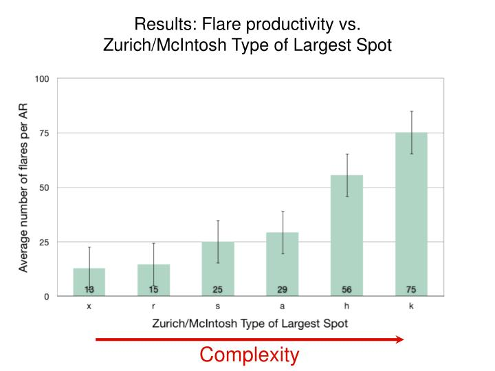 Results: Flare productivity vs.