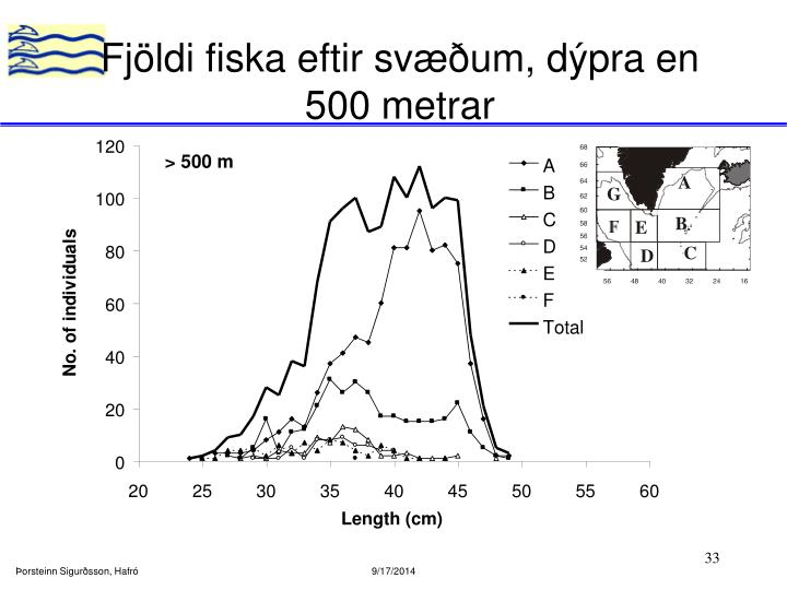 Fjöldi fiska eftir svæðum, dýpra en 500 metrar