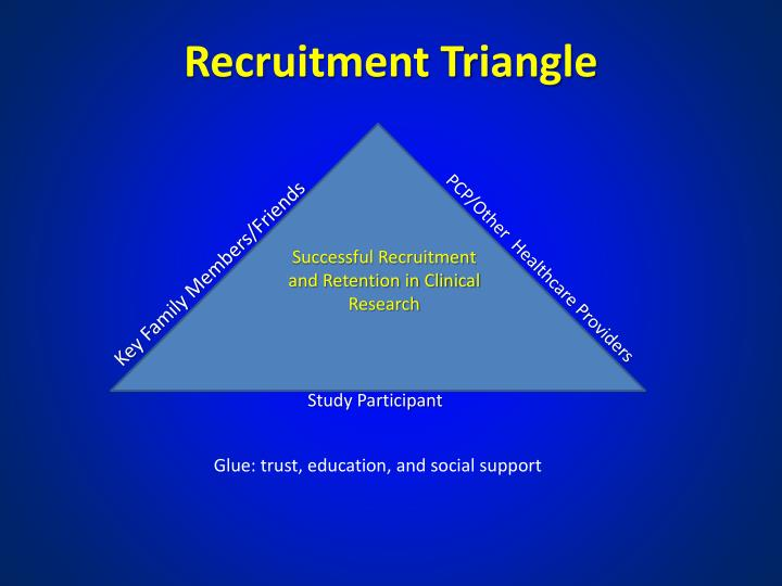 Recruitment Triangle