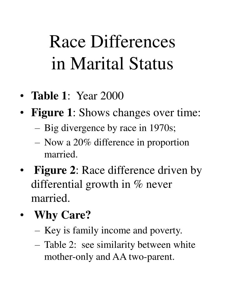 Race differences in marital status
