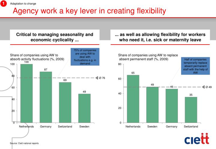 Agency work a key lever in creating flexibility