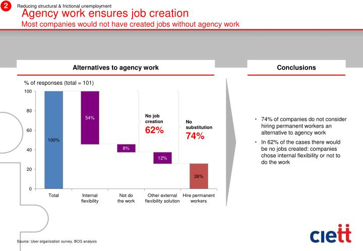 Agency work ensures job creation