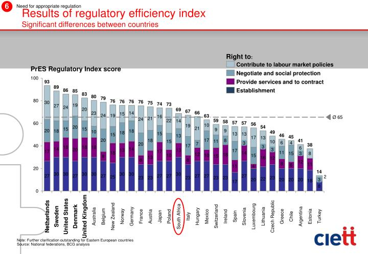 Results of regulatory efficiency index